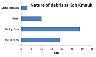 Nature of debris at Koh Kmauk.