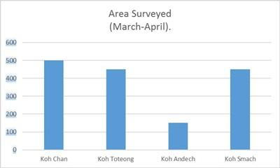 Bar chart showing covered area of marine debris collection by Projects Abroad Cambodia conservation volunteers in Koh Chan, Koh Toteong, Koh Andech, Koh Smach. Vertical axes indicate square meters.