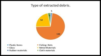A pie chart shows the different types of marine debris and rubbish that Projects Abroad Cambodia conservation volunteers collect. Garbage items include plastic, glass, rubber materials, fishing nets, metal and cloth.