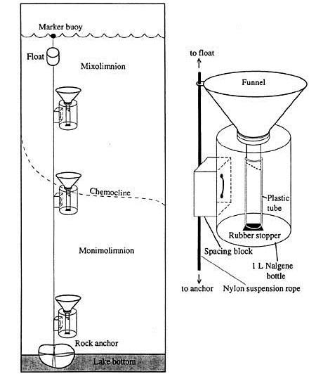 A diagram of the sediment traps that Projects Abroad Cambodia conservation volunteers use to monitor coral health as part of the Coral Reef Programme, using the guidelines of CoralWatch.