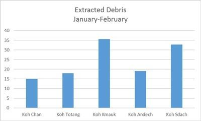 Total amount of marine debris collected during January and February in several islands of the archipelago, Koh Chan, Koh Totang, Koh Kmauk, Koh Andech, Koh Sdach. Vertical axes indicate kilograms.