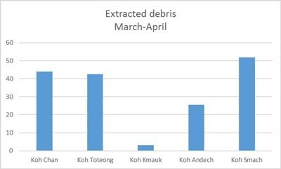 Total amount of marine debris collected during March and April in several islands of the archipelago, Koh Chan, Koh Toteong, Koh Kmauk, Koh Andech, Koh Sdach. Vertical axes indicate kilograms.
