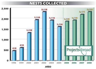 Nests collected graph