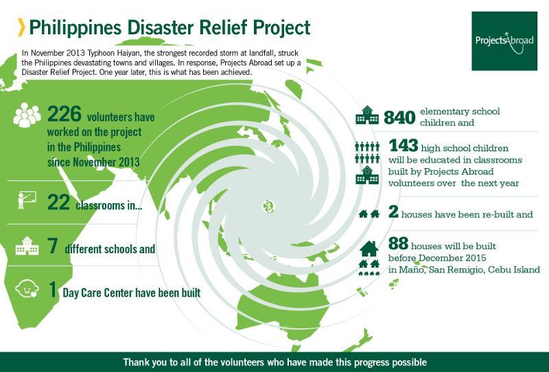 Post-Haiyan reconstruction has made progress in rebuilding schools