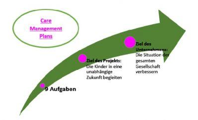 Qualitätsstandards in sozialen Projekten