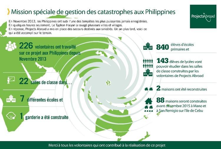 Infographie relative au progrès de la mission spéciale de gestion des catastrophes aux Philippines.