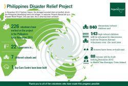 フィリピン台風被災後の学校修復の成果
