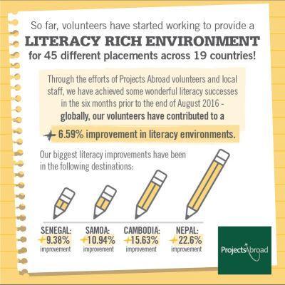 子供たちの読み書き能力向上の進歩